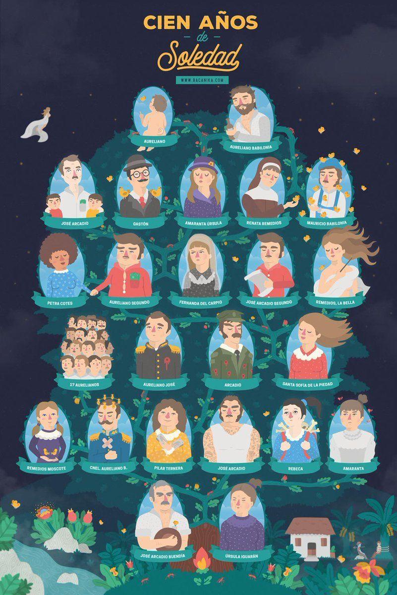 genealogía Cien años de soledad