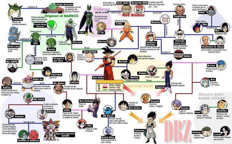 arbol genealogico dragon ball