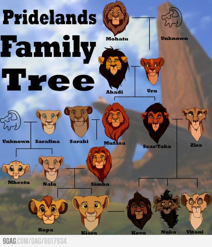 arbol_genealogico_el_rey_leon