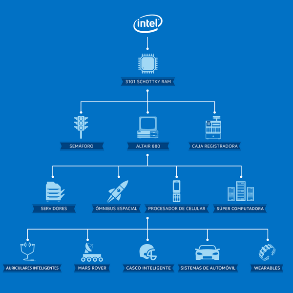 arbol_genealogico_intel