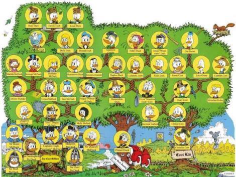 10 rboles genealgicos de personajes de ficcin