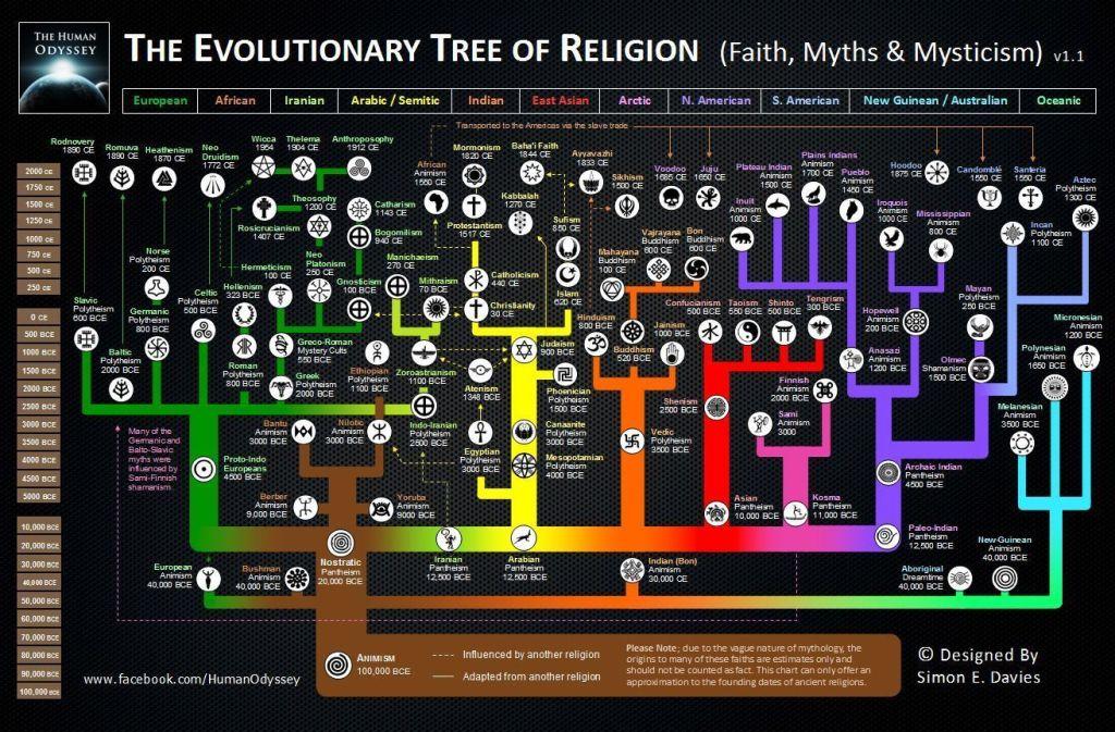arbol_genealogico_religiones
