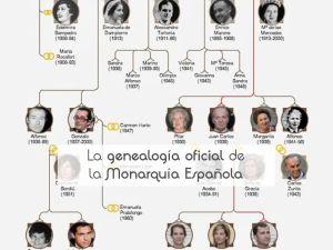 La genealogía oficial de la Monarquía Española
