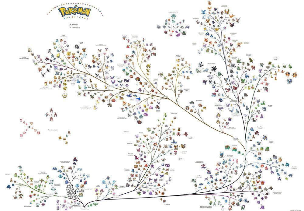 arbol_genealogico_pokemon