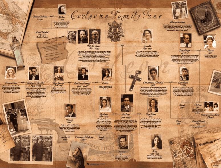 Árbol genealógico de los Corleone