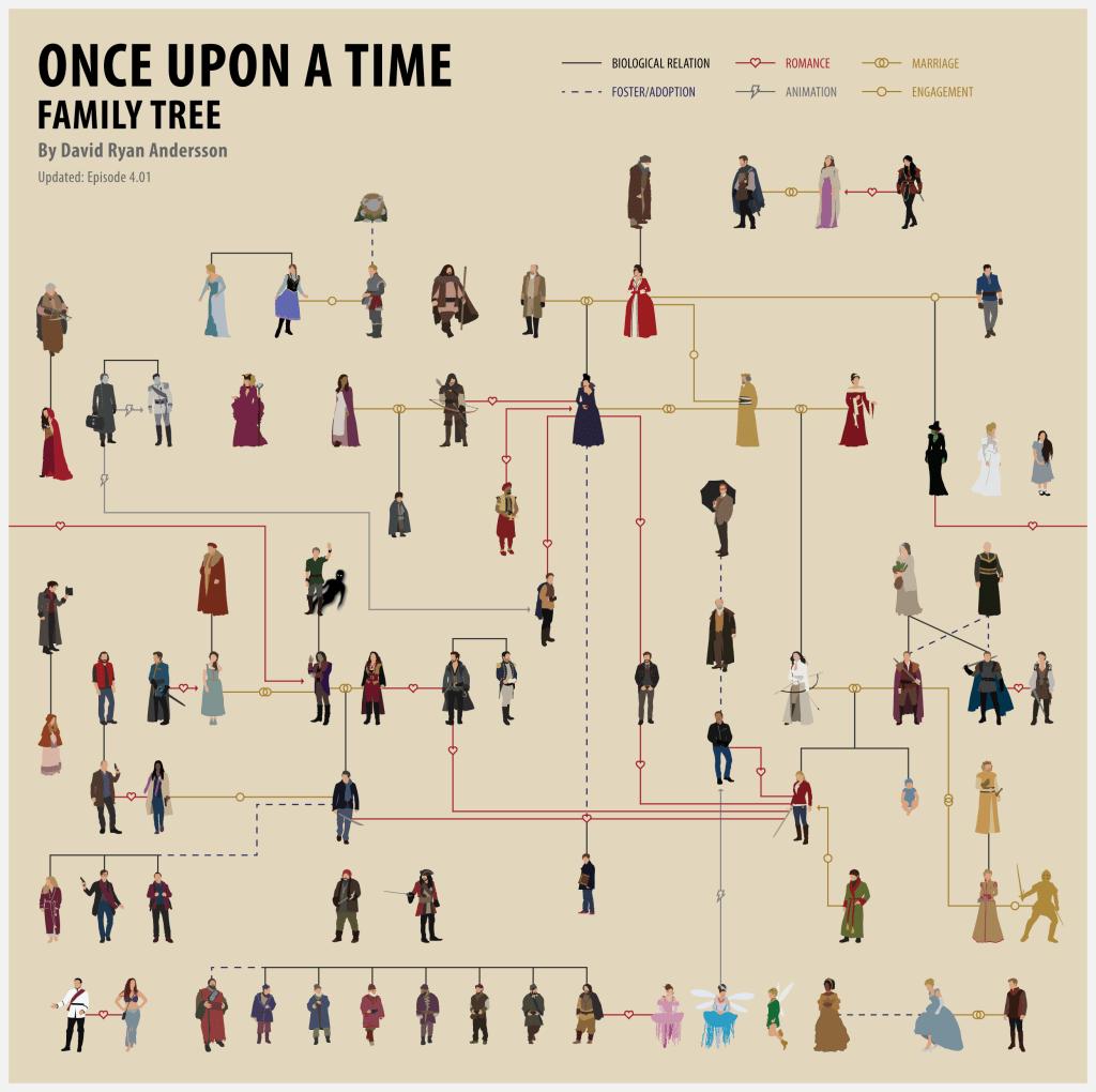 arbol-genealogico-de Once upon a tree