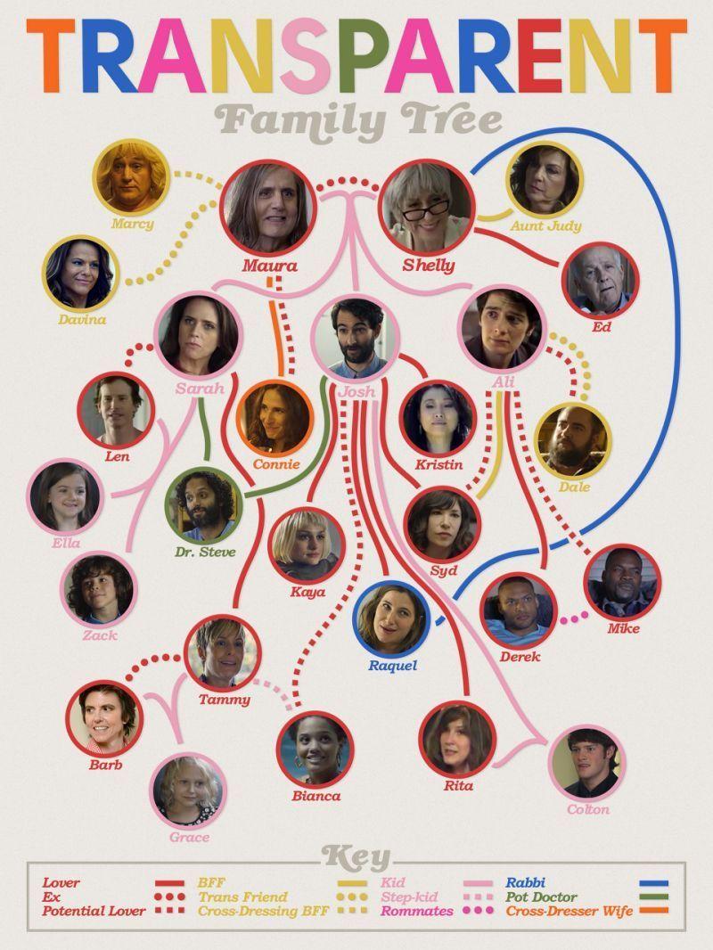 Árbol genealógico de Transparent