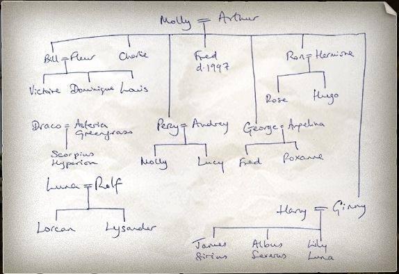 Árbol genealógico de Harry Potter por J K Rowling