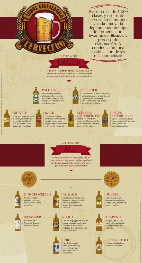 Árbol genealógico de las cervezas