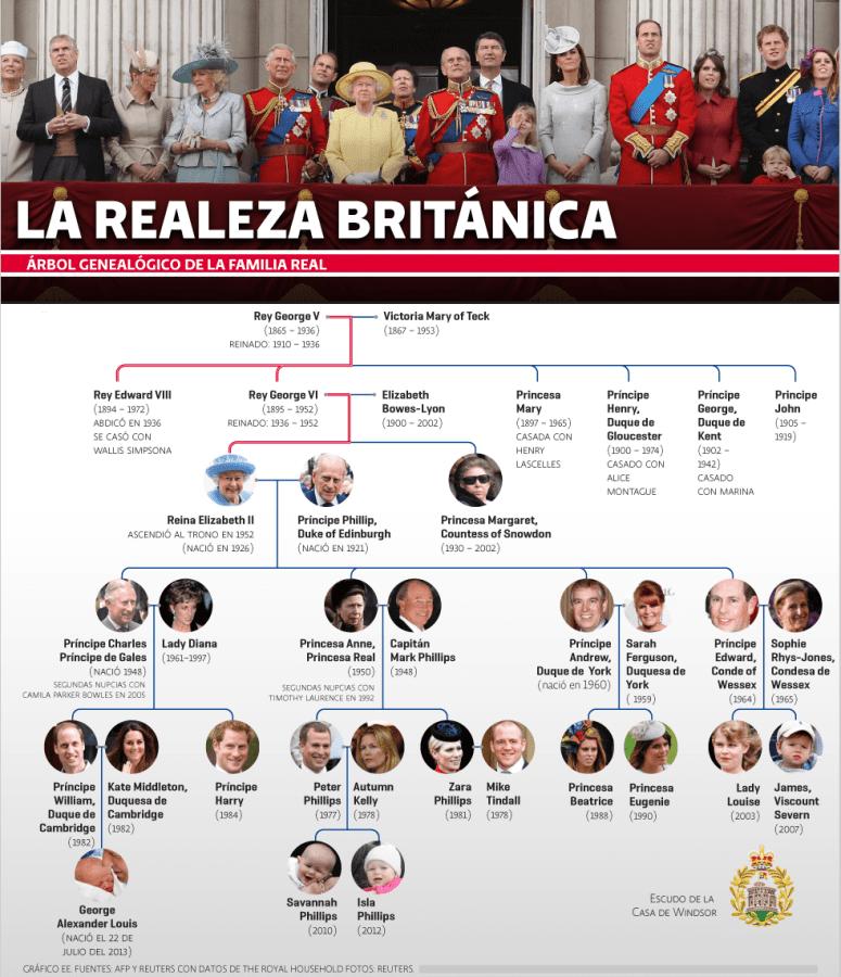 Árbol genealógico de la familia real británica