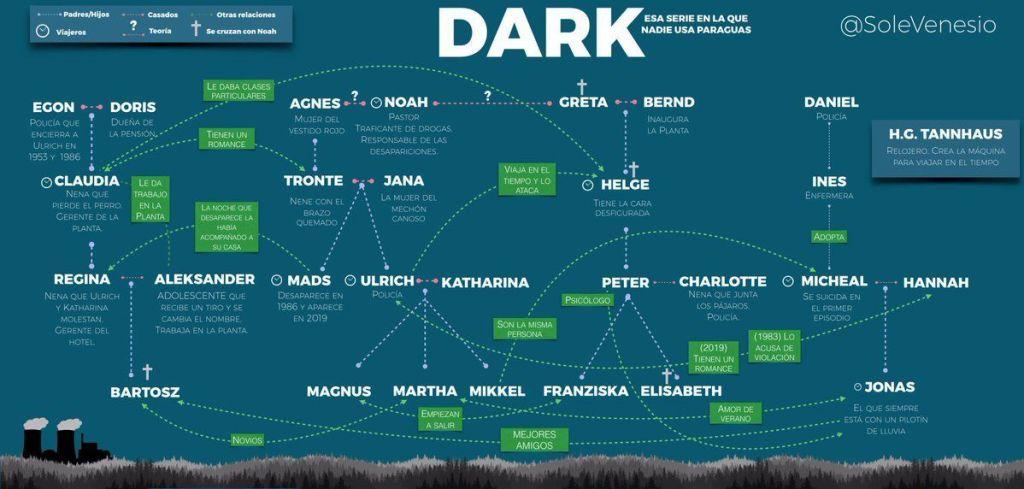 árbol genealógico Dark