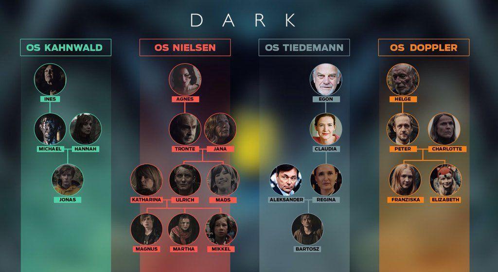 árbol genealógico de la serie Dark