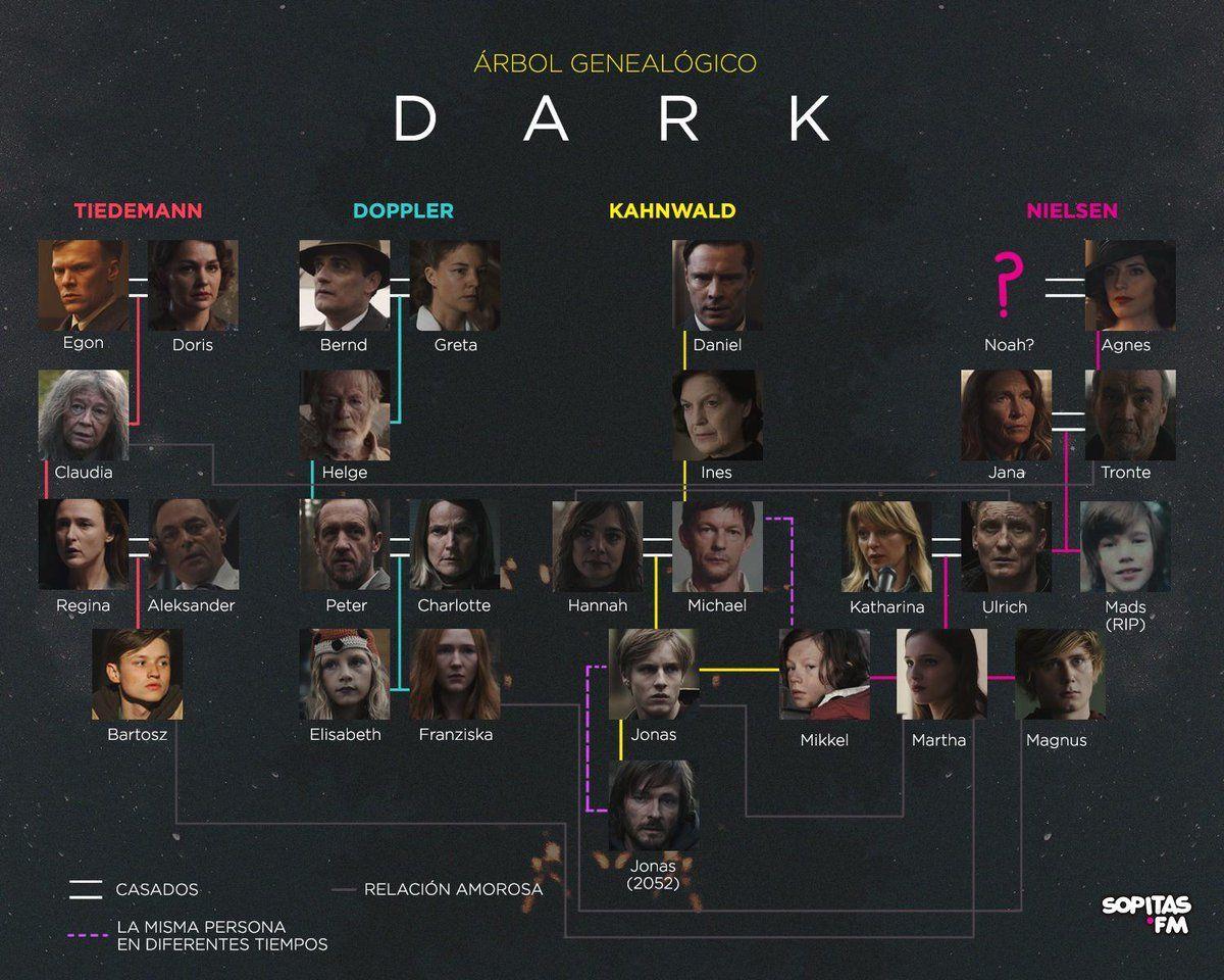 árbol genealógico serie dark