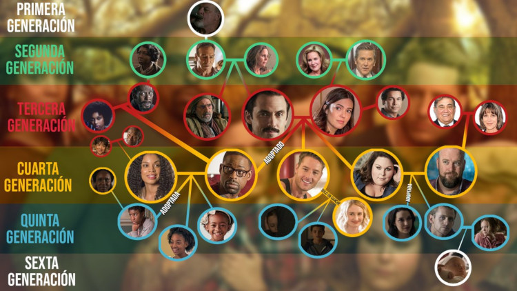 árbol genealógico This is us
