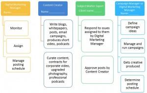 Digital Media_Chart