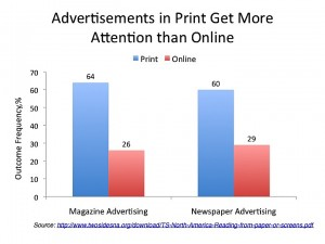 Adverts_print vs online