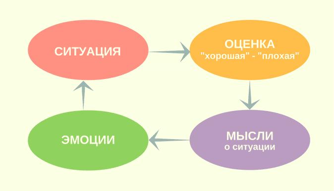 Оценка эмоций