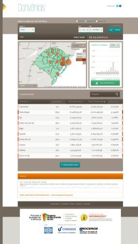 Mapa da Transparência RS – Convênios