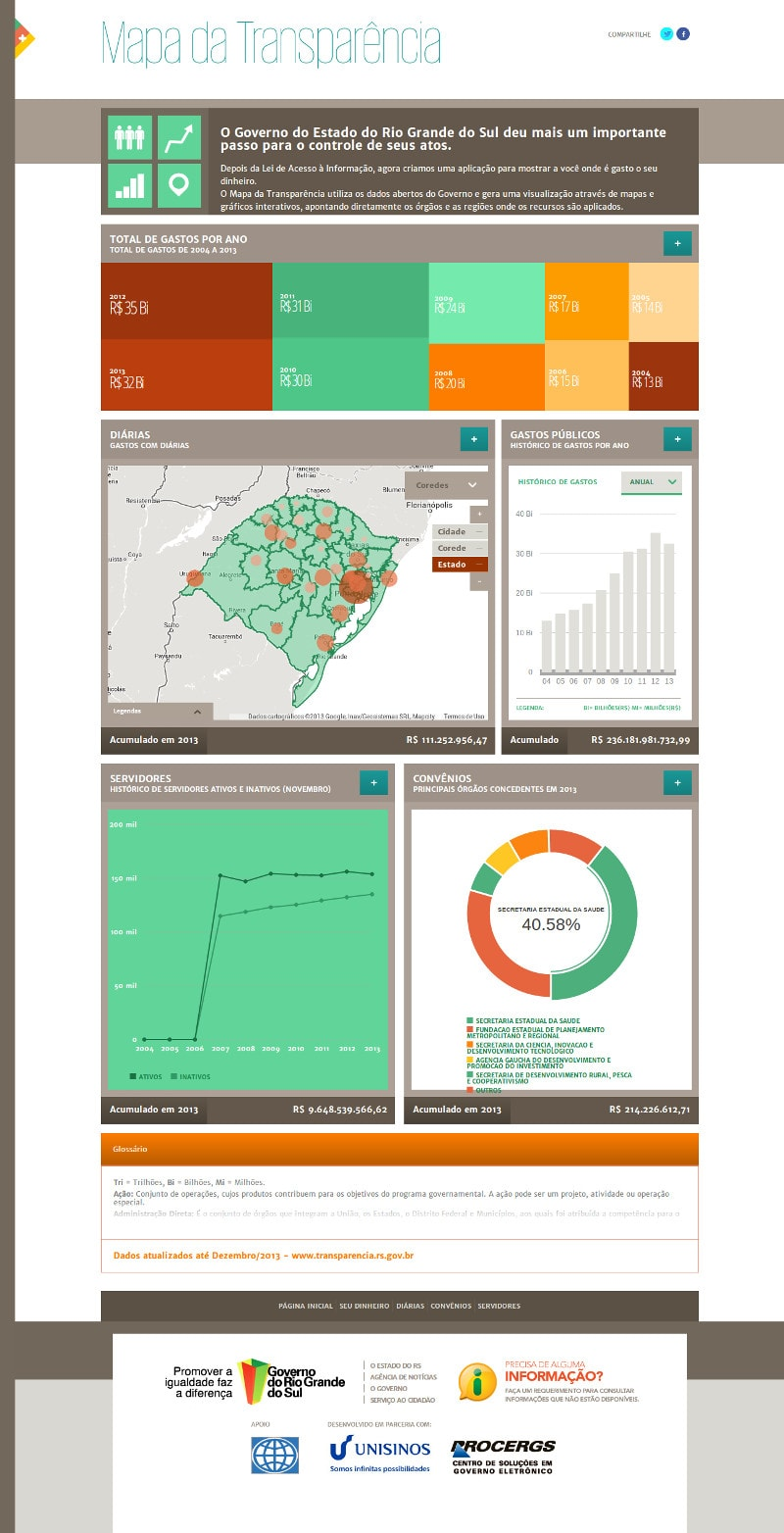 Mapa da Transparência RS – página inicial