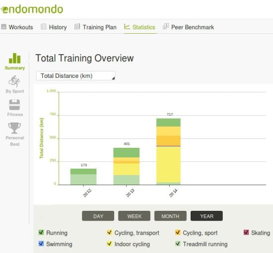 endomondo-2014-717km