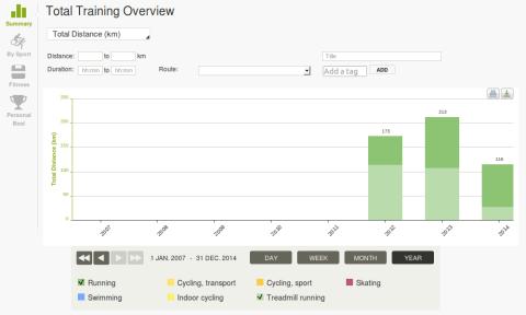 Tá aí o gráfico do Endomondo que não me deixa mentir: mais de 500 quilômetros de corrida durante 2012, 2013 e 2014. Clique para ampliar.