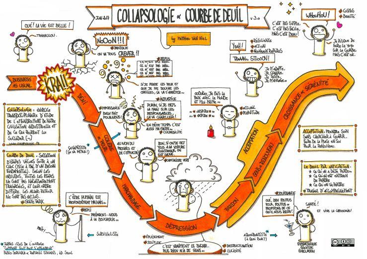 collapsologie & courbe de deuil v3.0 - LARGE