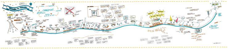 Reportage graphique sur 2 jours pour le CNAS - forum du personnel