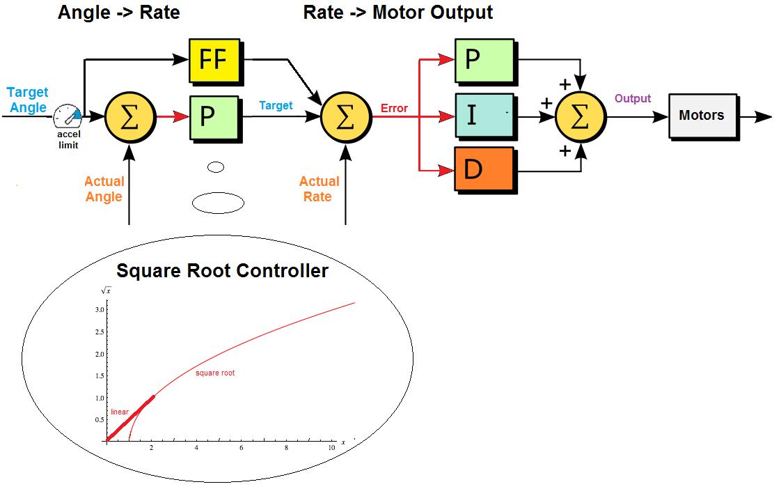 Control Logic Diagram