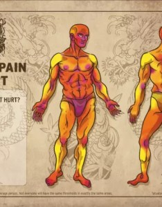 Tattoo pain chart also  how much will it hurt rh journal