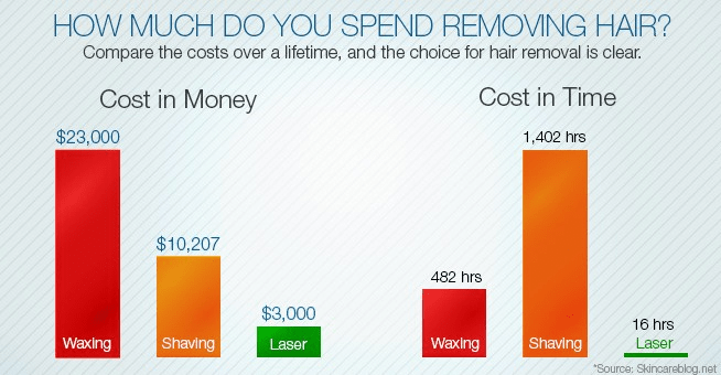 How Much Do You Spend Removing Hair – Tri County Laser Center Ideas And Designs