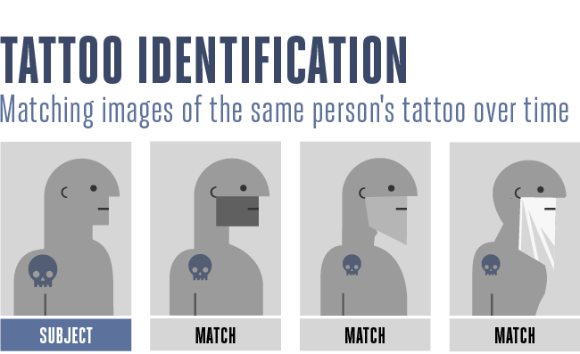 5 Ways Law Enforcement Will Use Tattoo Recognition Ideas And Designs