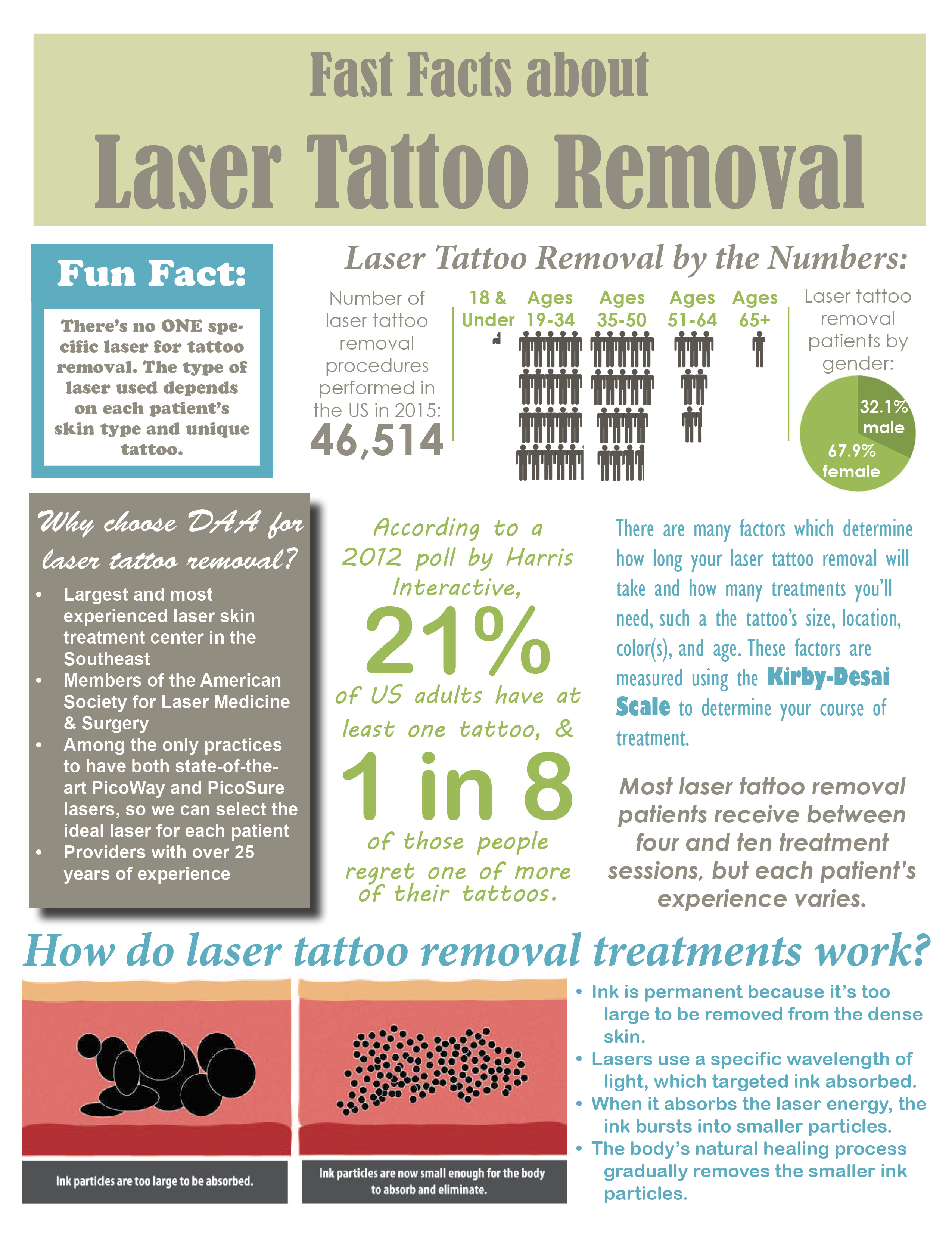 Fast Facts About Laser Tattoo Removal Ideas And Designs