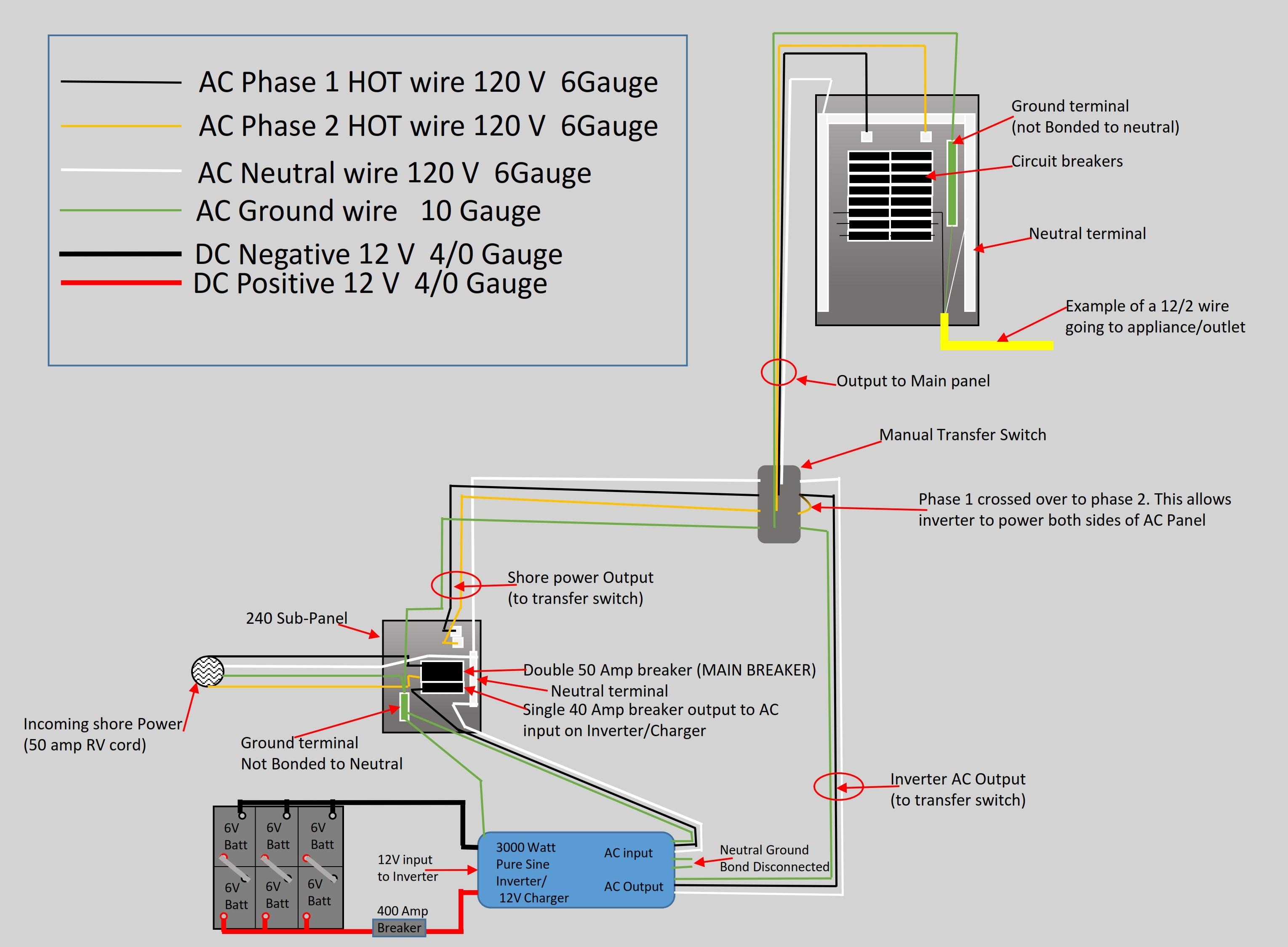 hight resolution of a c wiring tatum skoolie school bus conversion 50 amp rv wiring diagram main panel