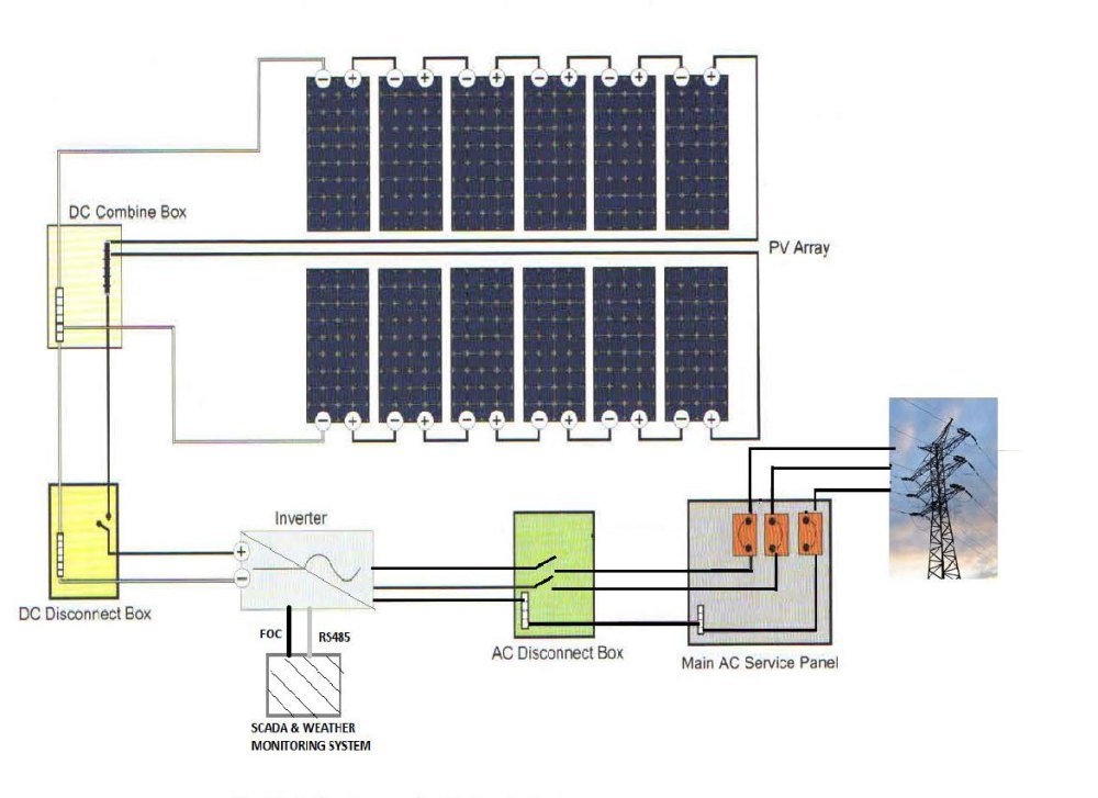 medium resolution of renewable energy source solar energy is a truly renewable energy source it can be harnessed in all areas of the world and is available everyday
