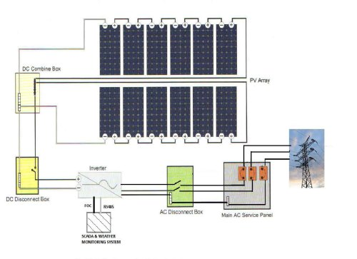 small resolution of renewable energy source solar energy is a truly renewable energy source it can be harnessed in all areas of the world and is available everyday