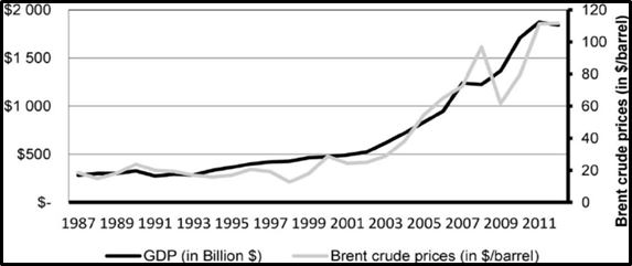 historical  relationship between Oil prices and GDP