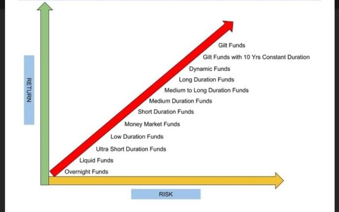 Gilt funds vs Debt funds performance