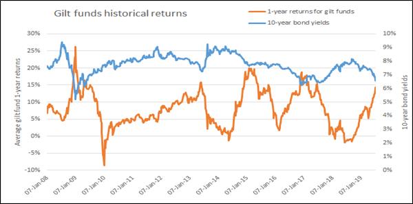 Historical Returns Of Gilt Funds