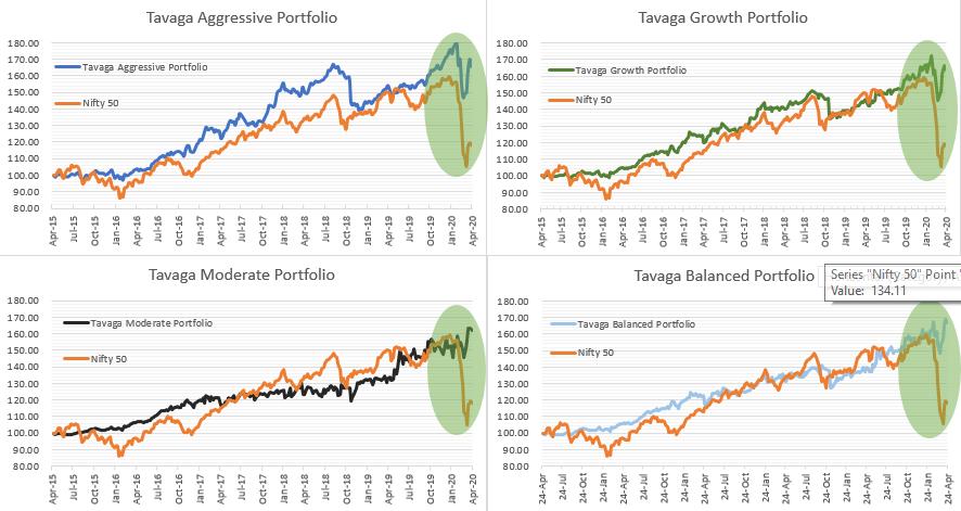 tavaga portfolio returns