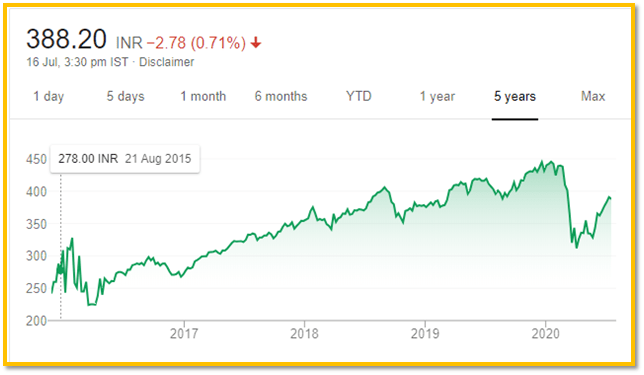 5-Year Chart of ICICI Prudential Sensex ETF