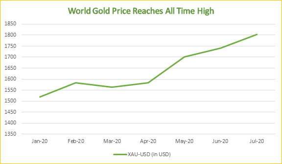 World Gold Prices at All time High