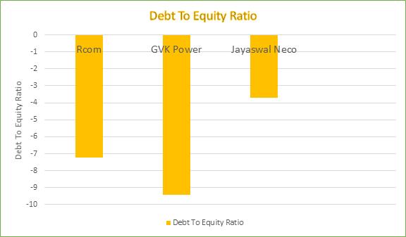 Debt-Equity Ratios