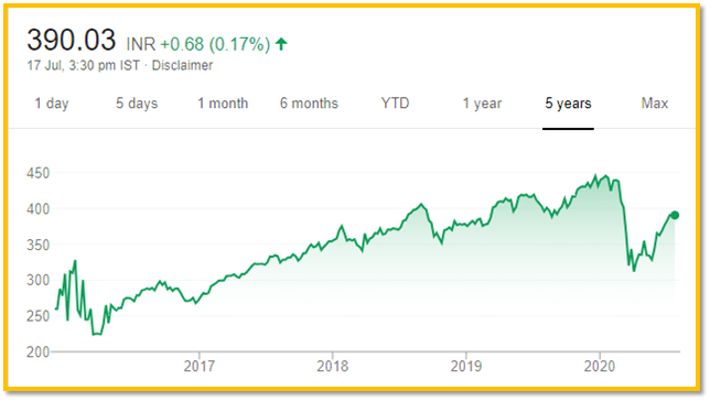 5-Year Performance of ICICI Prudential ETF
