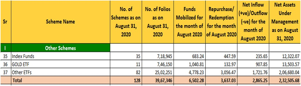 ETF and Index Funds AUM
