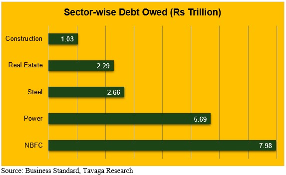 Sector-Wise Debt Owed in Rs Trillion