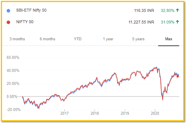 Performance of SBI Nifty 50 ETF and Nifty 50 Index