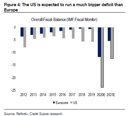 US is expected to run a much bigger deficit than Europe