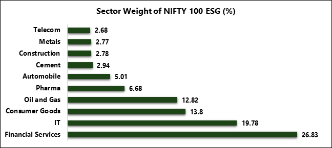 Sector Weight Of Nifty 100 ESG