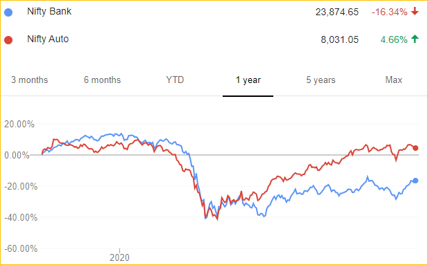 1-Year Performace Comparison between Nifty Bank and Nifty Auto