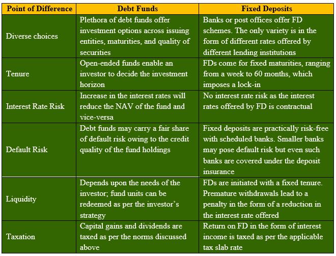Debt Funds vs Fixed Deposits